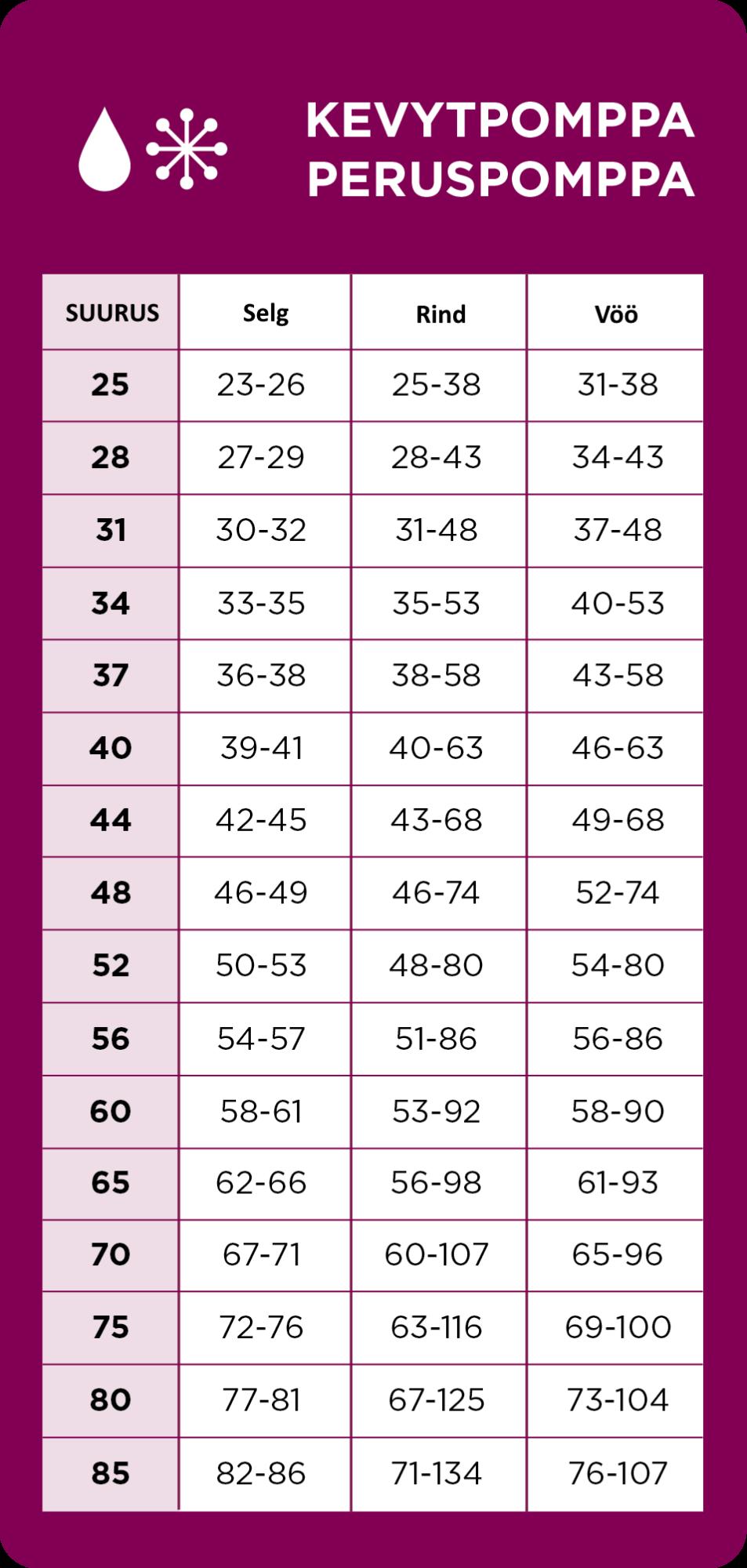 pomppa suuruste tabel 1